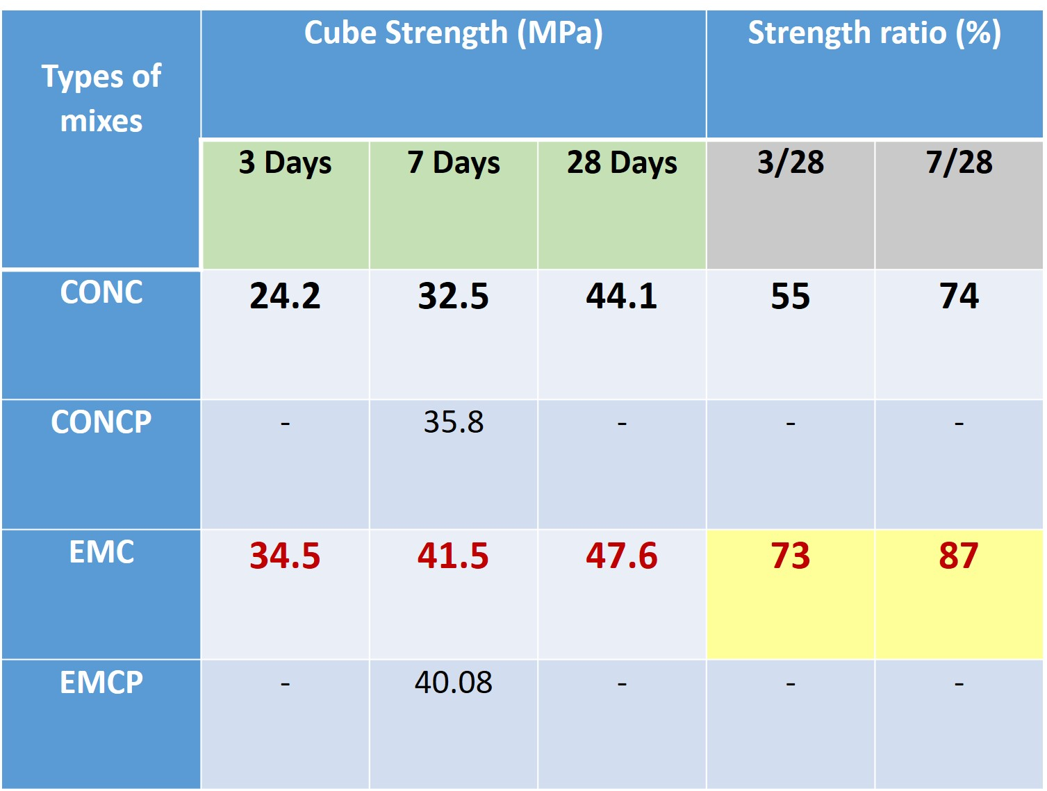cube strength test1