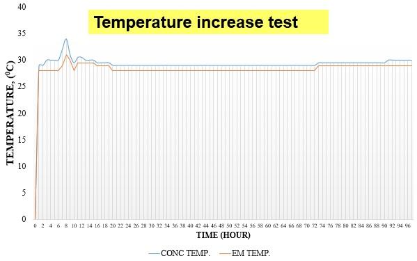 temperature test2